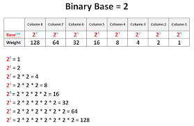Computer Conversion Chart Binary Number Chart Kozen Jasonkellyphoto Co