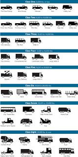 Truck Weight Chart Alternative Fuels Data Center