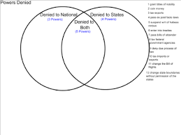 State Powers Vs Federal Powers Venn Diagram Smart Exchange Usa Division Of Powers Federalism