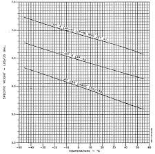 Jet A Specific Gravity Chart Specific Gravity Jet Fuel Jet Specifications And Photos