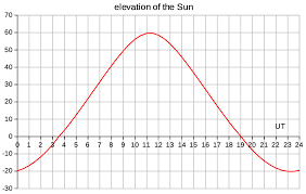 Sun Declination Chart Position Of The Sun By Speadsheet
