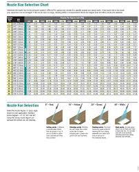 Power Washer Nozzle Chart Pressure Washer Nozzle Sizing Chart Provdied By Pwoutlet Com