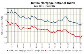 mortgage rate charts thoughts of a sensible mortgage banker