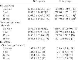 Reported Weekly Energy Expenditure Ee Daily Energy Intake And