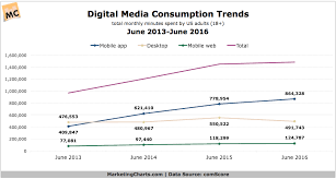 5 Charts Detailing The Influence Of Mobile Apps On Digital