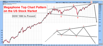 22 Up To Date Megaphone Chart Pattern