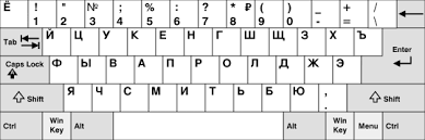 It also works (in most browsers) on qwertz keyboards. Russian Alphabet Wikipedia