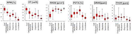 Box Plots Of Electrofacies For Nphi Dt Rhob Pota Uran