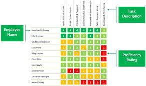 Skill Chart Format How Can I Create A Free Skills Matrix For Employee Development