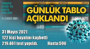 Türkiye günlük coronavirüs tablosu, covid19.saglik.gov.tr adresinden paylaşıldı. Ivxydvk8m2usdm