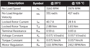 Motor Resistance Chart Understanding Dc Motor Curves And Temperature Part 2