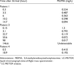 Molly Dosage Chart Serum Analysis Of Selected Patients A Download Table