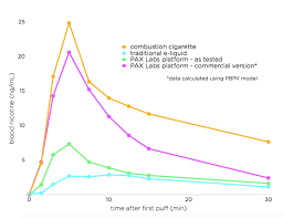 Juul Stock Market Chart Vaporization Startup Pax Labs Introduces Juul Its Next Gen