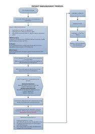 Project Management Process Flow Chart Pdf Conclusive Sap Purchasing Process Flow Chart Construction