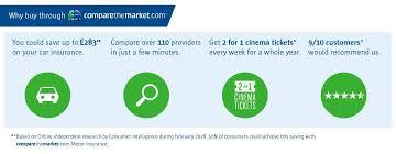why through comparethemarket