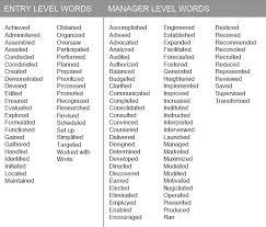 Resume Action Words] Resume Action Words Resume Action Words within Action  Words For Resume 1555