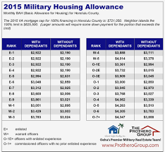 Marine Pay Chart 2019 Air Force Military Pay Chart 2015 Best Picture Of Chart