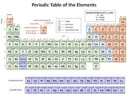 tabla periodica de los elementos sargent welch copy sargent welch periodic table pdf new wallpapers