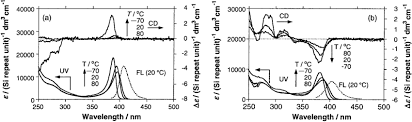 Variable Temperature Cd Uv And Fluorescence Spectra Of 55