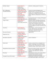 Blood Type Diet Chart Sample Free Download