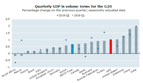 Quarterly Gdp Growth Chart G20 Gdp Growth Nudges Up To 1 0 In The Second Quarter Of