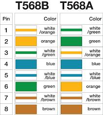tia eia 568a wiring diagram category 5 tiaeia 568a and 568b inside eia/tia 568b at Tia Eia 568a Wiring Diagram