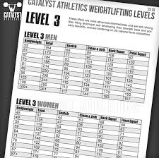 Predicted 1rm Chart Olympic Weightlifting Skill Levels Chart By Greg Everett