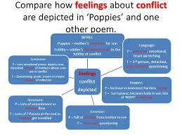exam questions essay planning getting a band feelings conflict  feelings conflict compare how feelings about conflict are depicted in poppies and one other