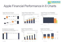 Apple Financial Performance In 6 Charts Ppt Video Online