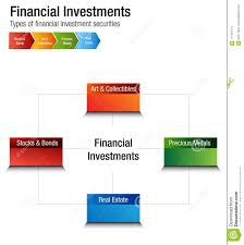 Financial Investments Types Stocks Bonds Metal Real Estate