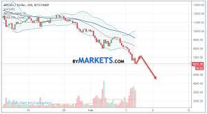 Bitcoin Btc Usd Forecast And Analysis On February 7 2018