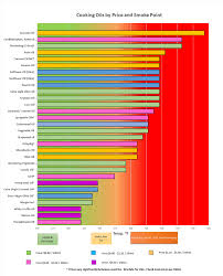 What Is The Best Cooking Oil For Your Health 28 Different