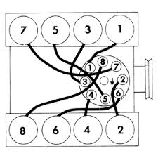 solved what order do the wires go on the distributor cap fixya c614b2b gif