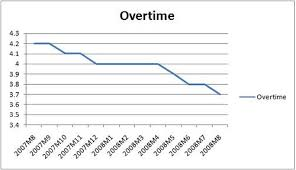 Overtime Chart Siliconjohnny Flickr