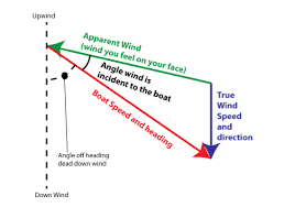 Points Of Sail Chart Why Is A Beam Reach The Fastest Point Of Sail On Modern