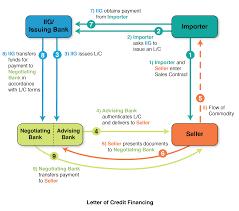 letter of credit financing