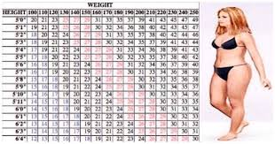 Lose Weight Walking Chart Heres How Much To Walk In Order To Lose Weight
