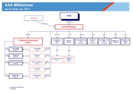 Uob Organisation Chart The Axa Group Organizational Charts June 1st 2011