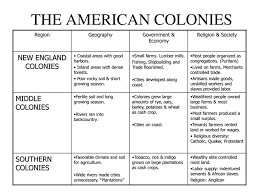 Settlement Of The New England Colonies Chart Colonial Fair A Tour Of The 13 Colonies Ppt Download