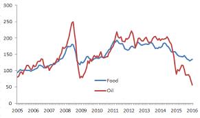 Food Materials Risk