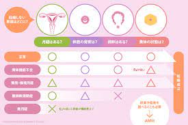 排卵 し て いるか 検査