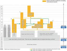 Japanese Educational System Planning Studies In Japan