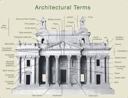 architecture vocabulary. architectural terminology architecture vocabulary l
