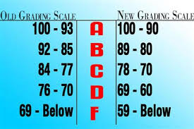 New Grading Scale New Grading Scale