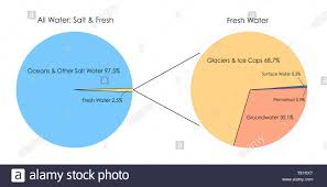 Pie Chart Of Freshwater And Saltwater Percentages Pie Chart Stock Photos Percentages Pie Chart