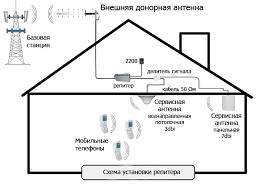 <b>Усилители сигнала сотовой связи</b> и интернета