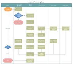 Complaint Processing Flowchart Free Complaint Processing