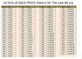 Pin By Mita Jhunjhunwala On Jewellery I Love Gold Price