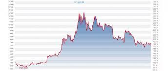 Aktueller bitcoin kurs in euro mit chart und kurshistorie. Kommentar Zu Bitcoin Cash Forum