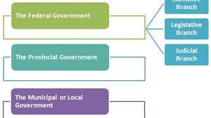 Canada Political Hierarchy System Political Structure Of